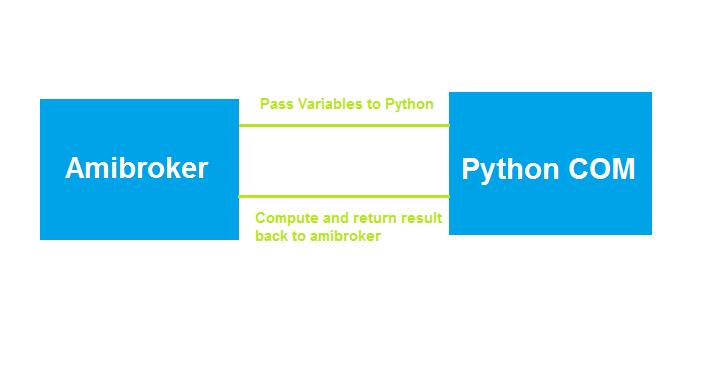 Python Com Server