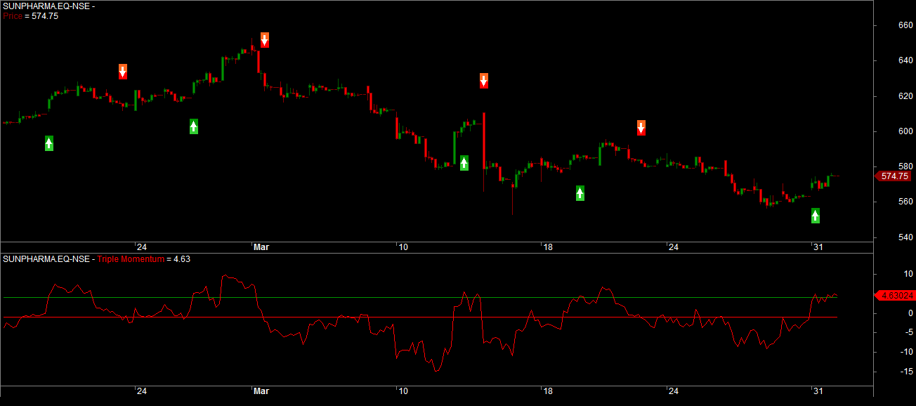 Sunpharma Hourly Charts