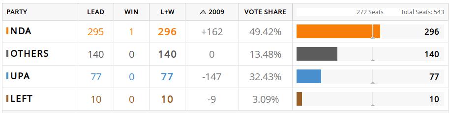 BJP Results