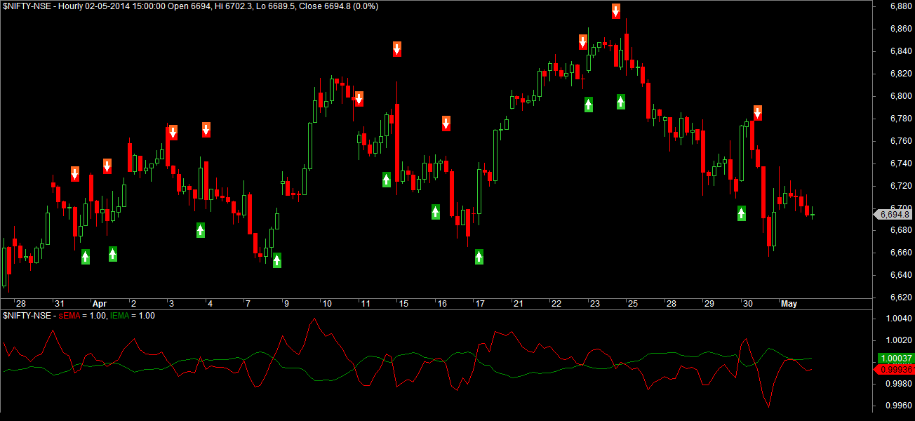 Didi Index Long only Trading System