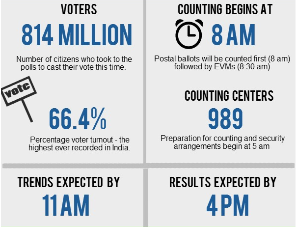 Election Numbers
