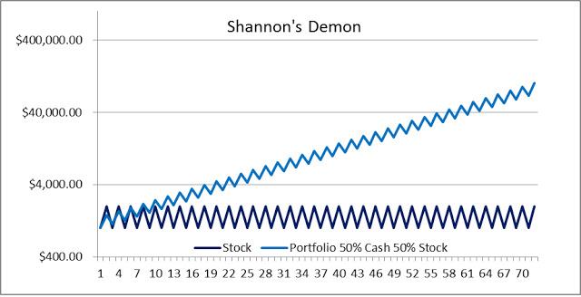 Shannon's Demon