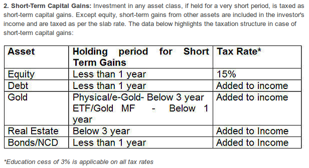 Short Term Capital Gains