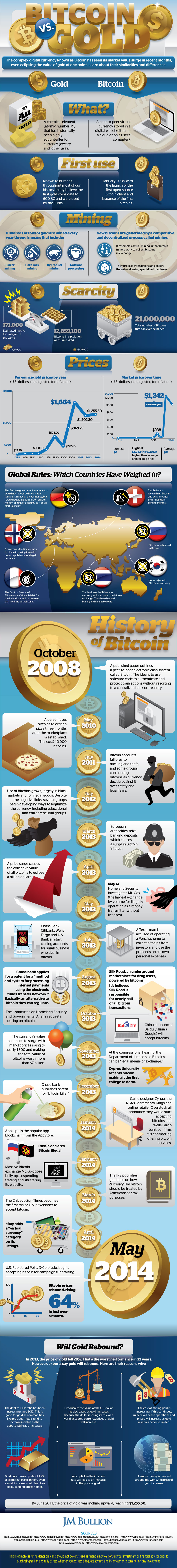 bitcoin-vs-gold-infographic