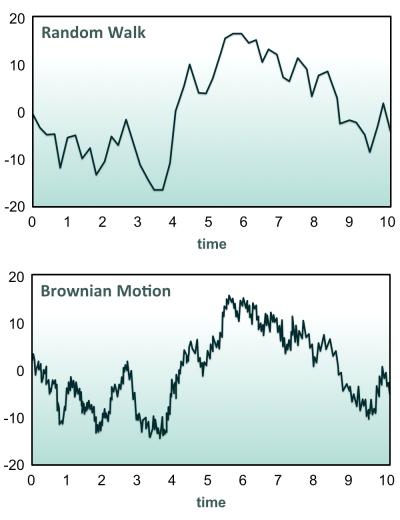 random walk and brownian motion