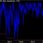 ATR Volatility  Underwater Equity