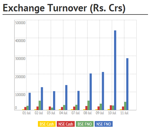 Exchange Turnover