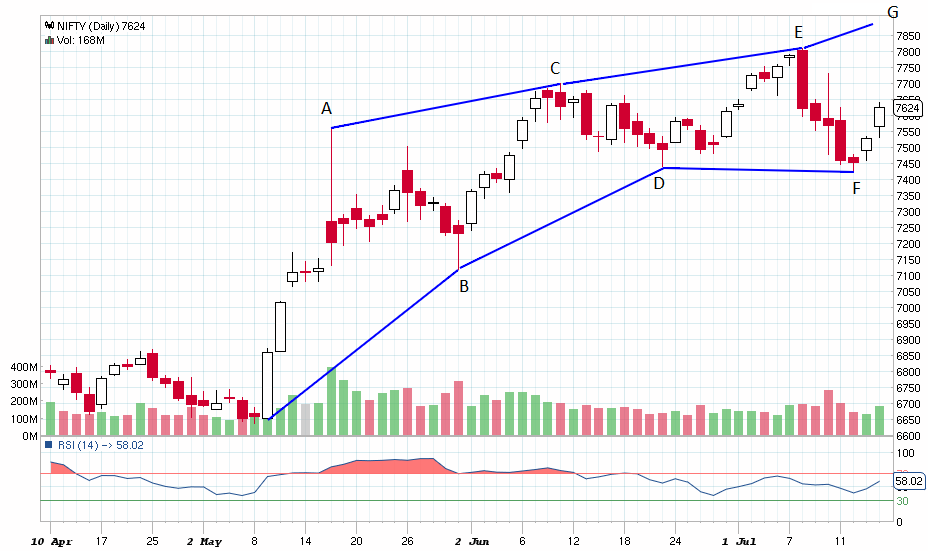 NIFTY_Daily_16-07-2014 (2)