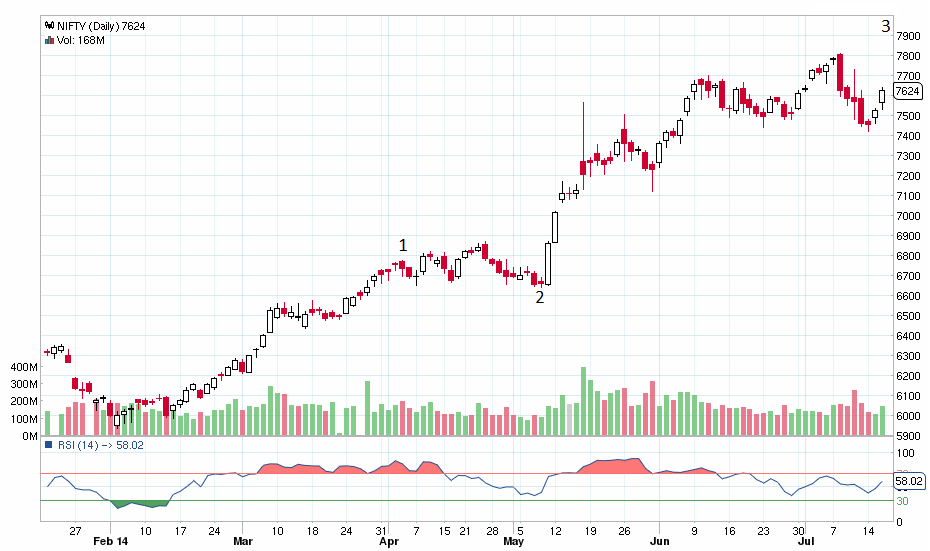 NIFTY_Daily_16-07-2014