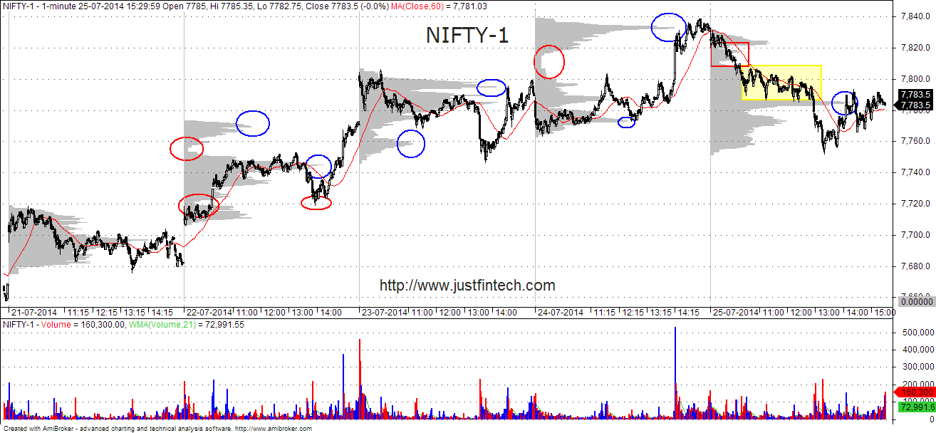 Nifty Futures 1 Minute Volume At Price Chart