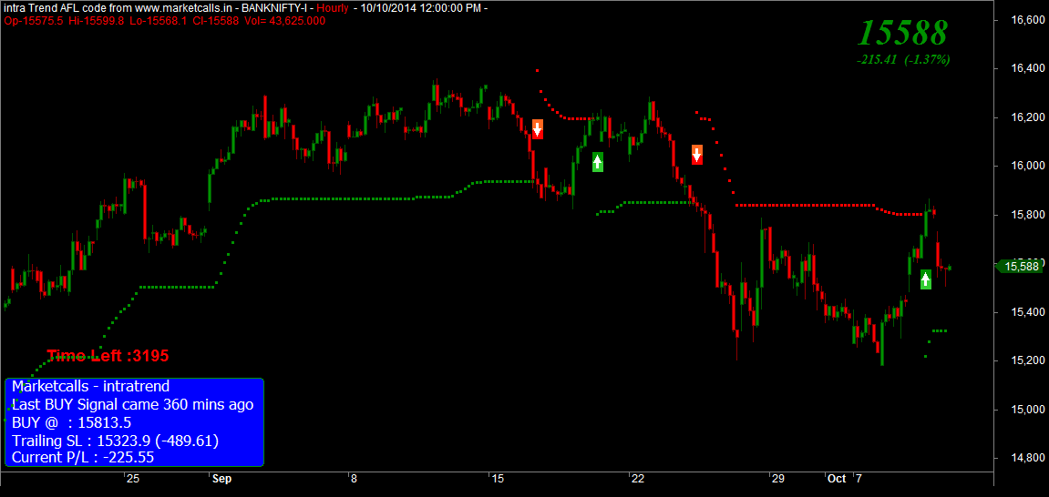 Bank Nifty Hourly
