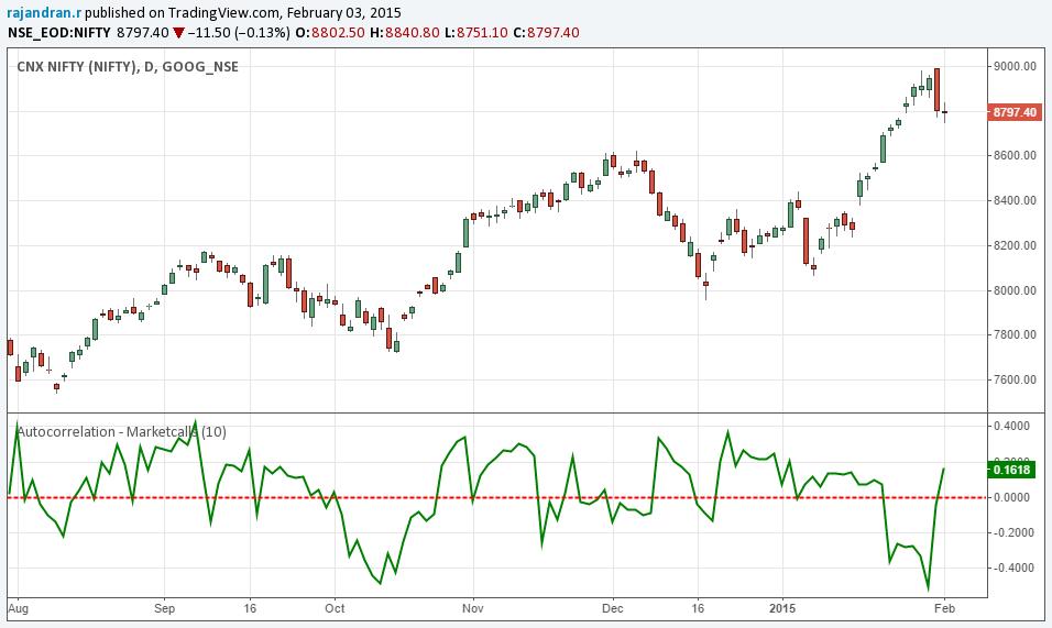 Autocorrelation - Tradingview