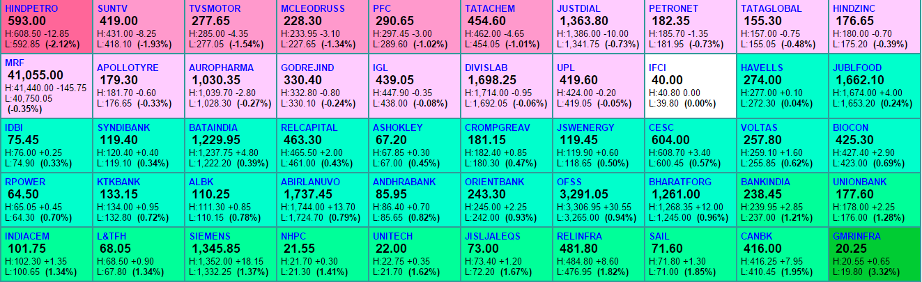 Midcap movers