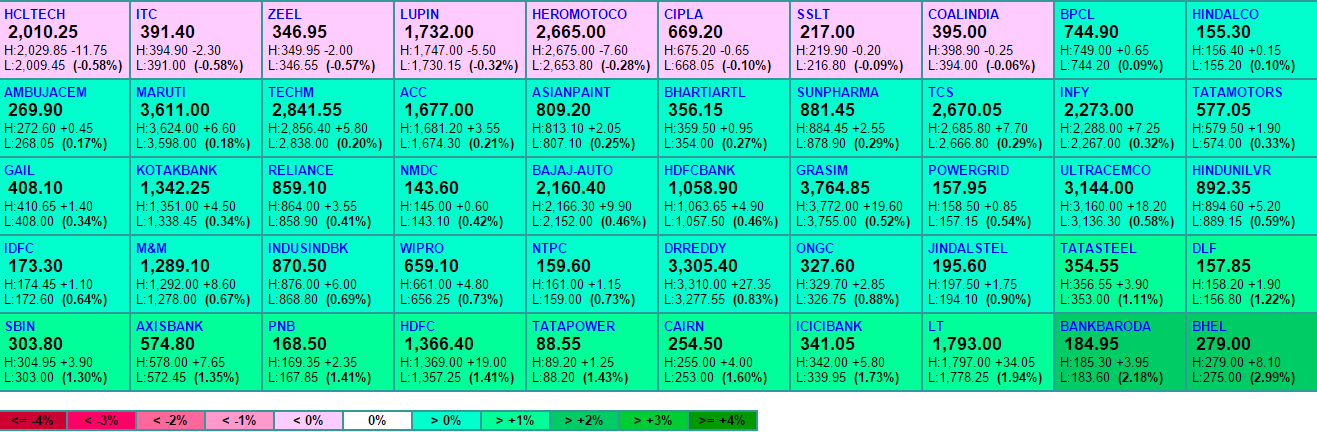 Top movers in nifty