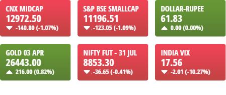 market update 1411