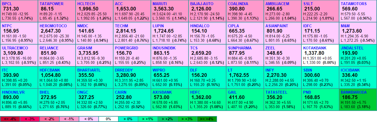 nifty 50 heat update