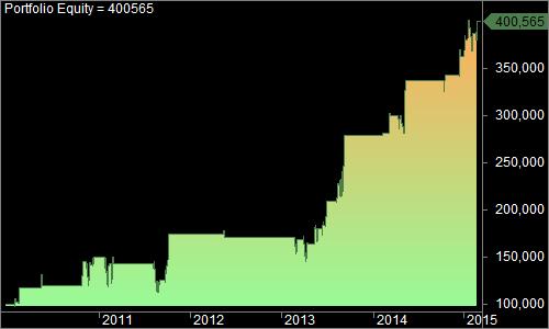 Equity Curve VIX-WVF Strategy