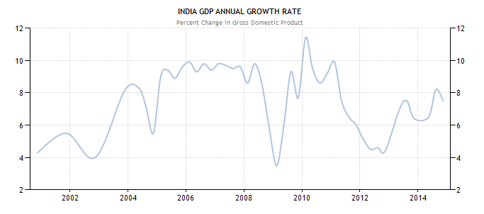 GDP Post Formula
