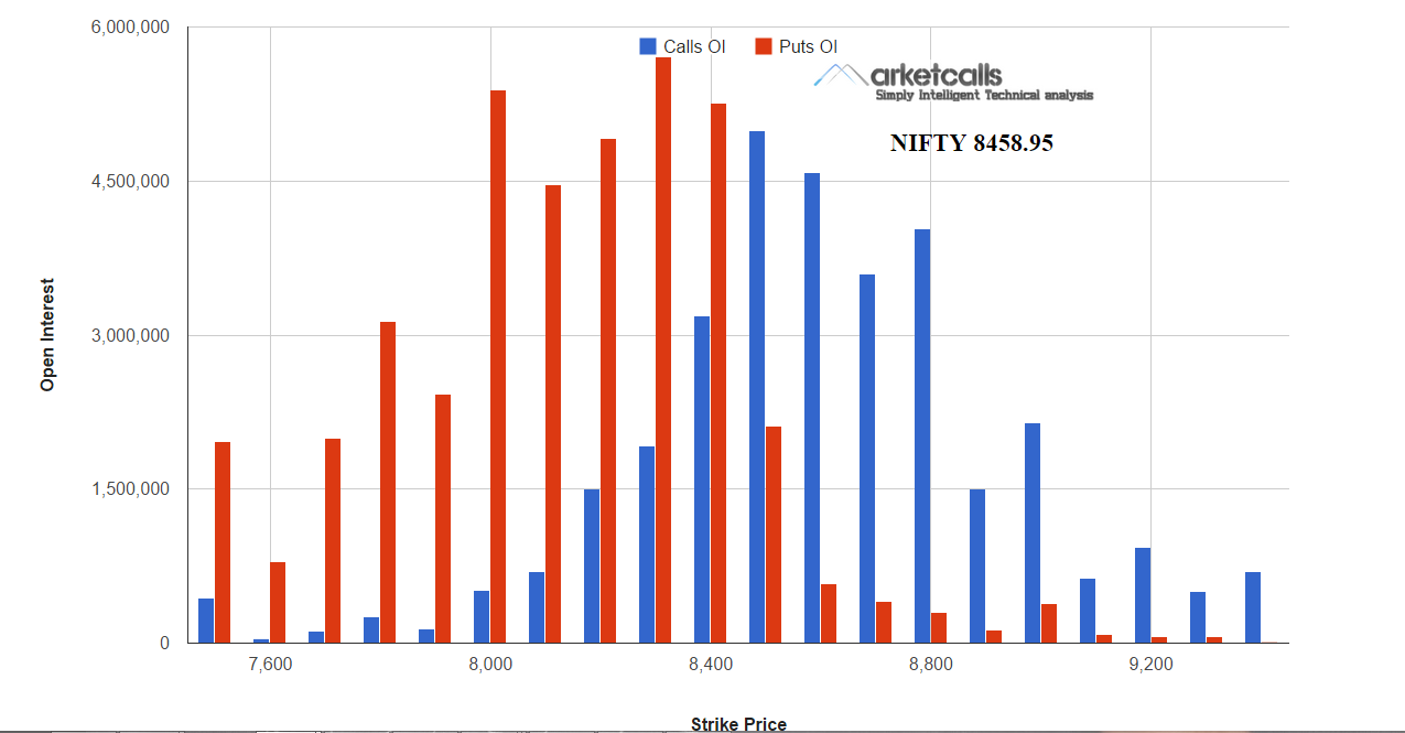 Nifty Options Open Interest
