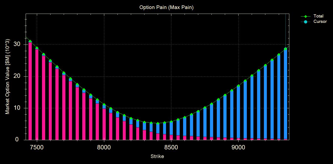 Option Pain