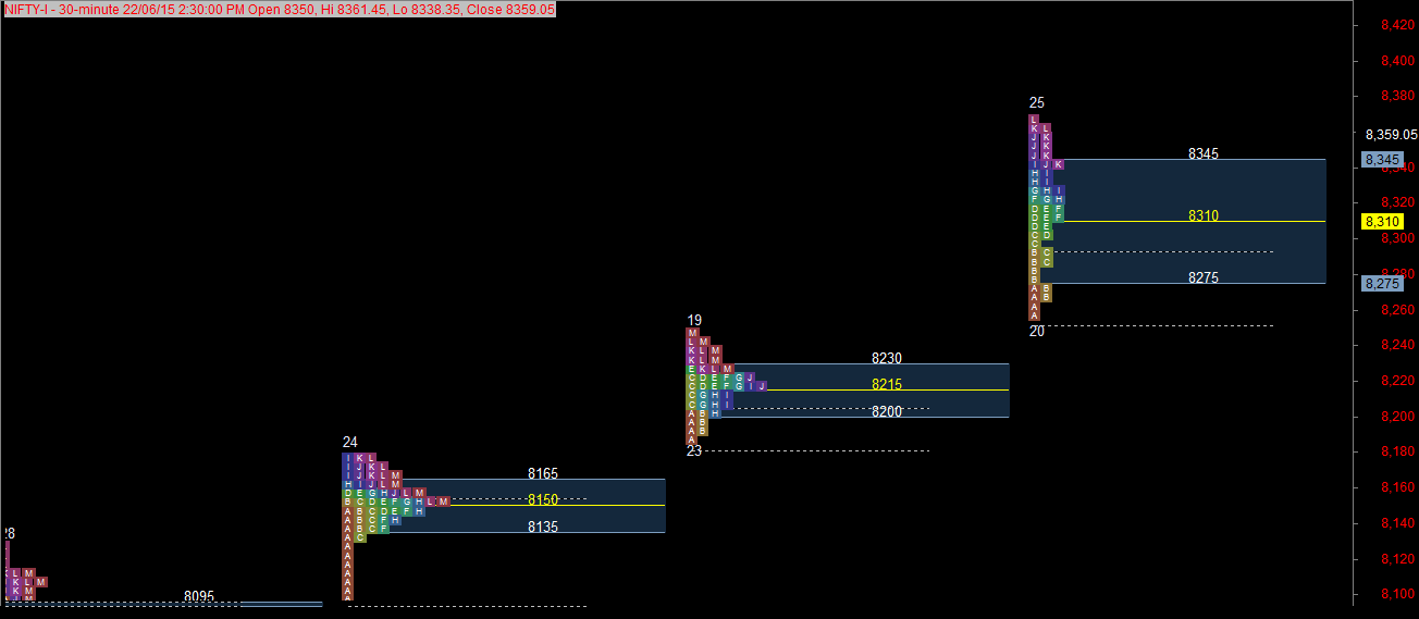 Market profile in forex