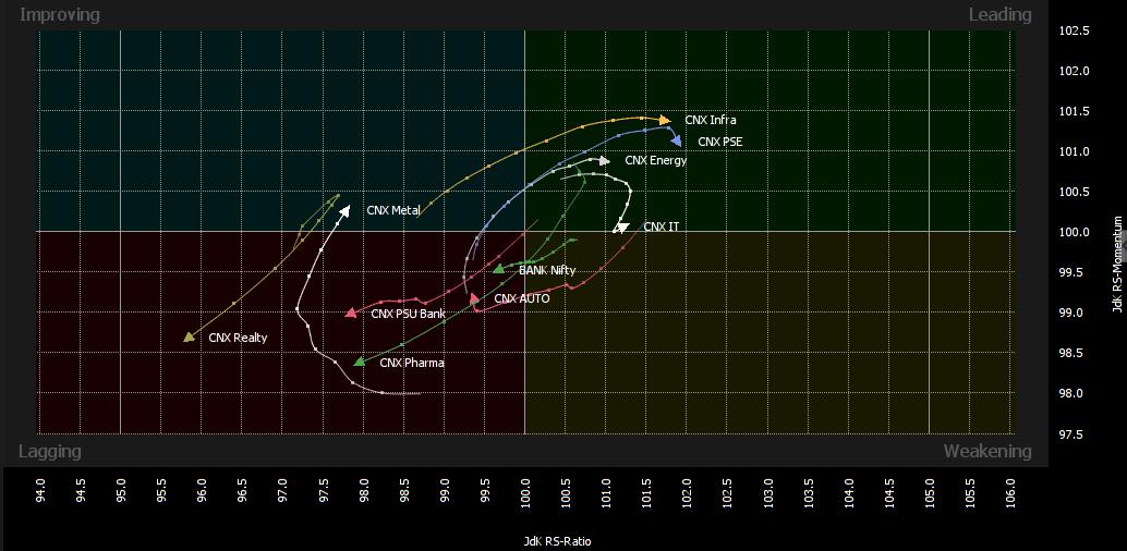 RRG Graph