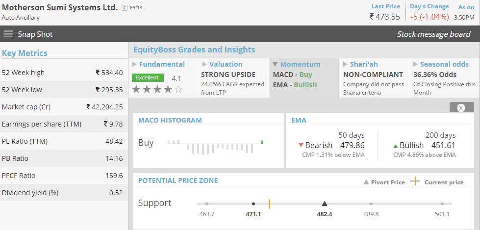 equityboss momentum