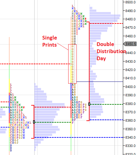 Double Distribution Pattern