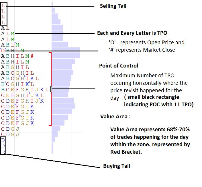 Market Profile Basic