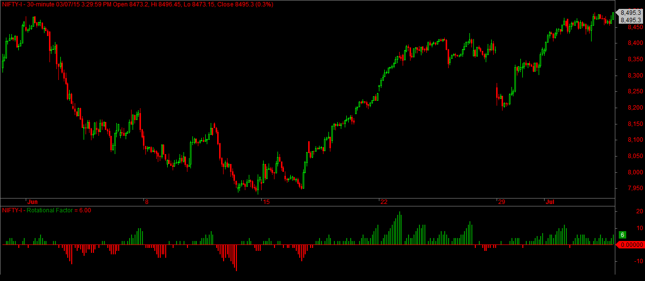 Nifty Futures 30min