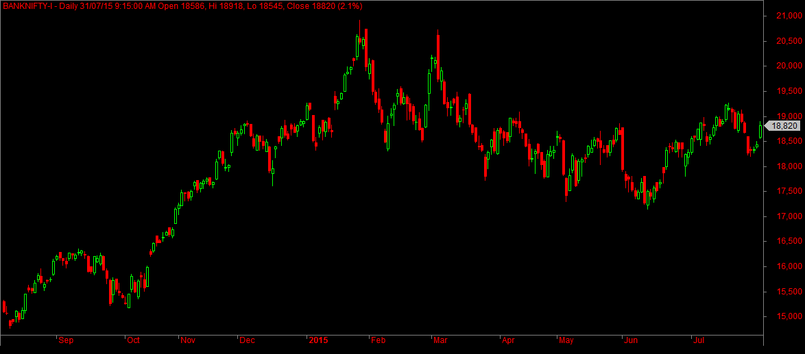 Bank Nifty Daily Futures