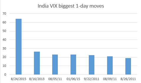 India VIX Biggest 1 day move