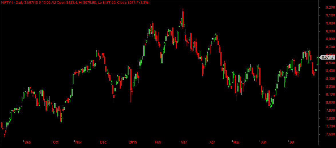 Nifty Daily Futures