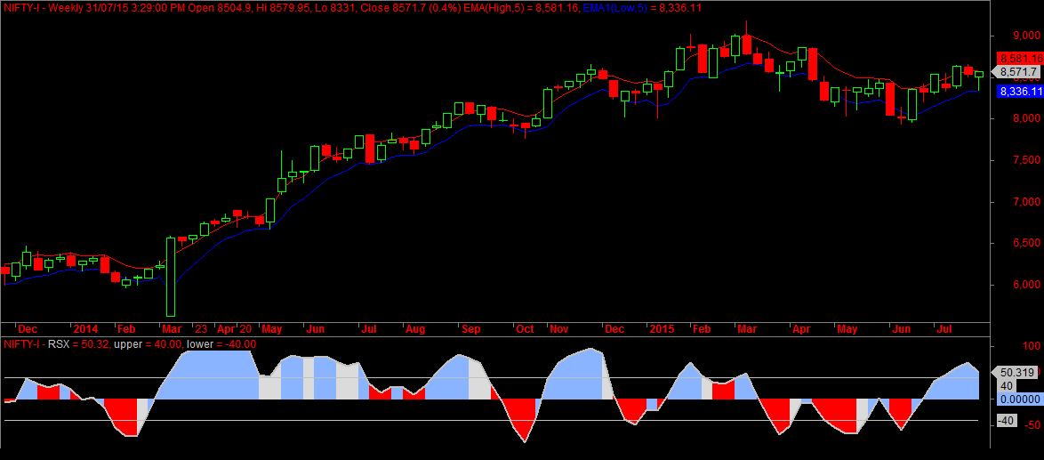 Nifty Futures Weekly