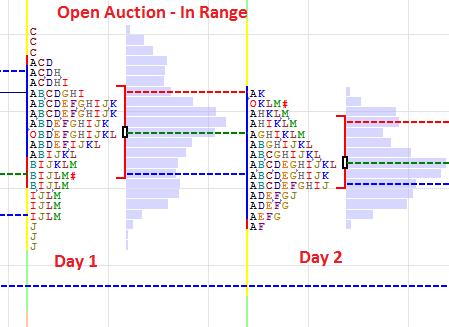 Open Auction In Range