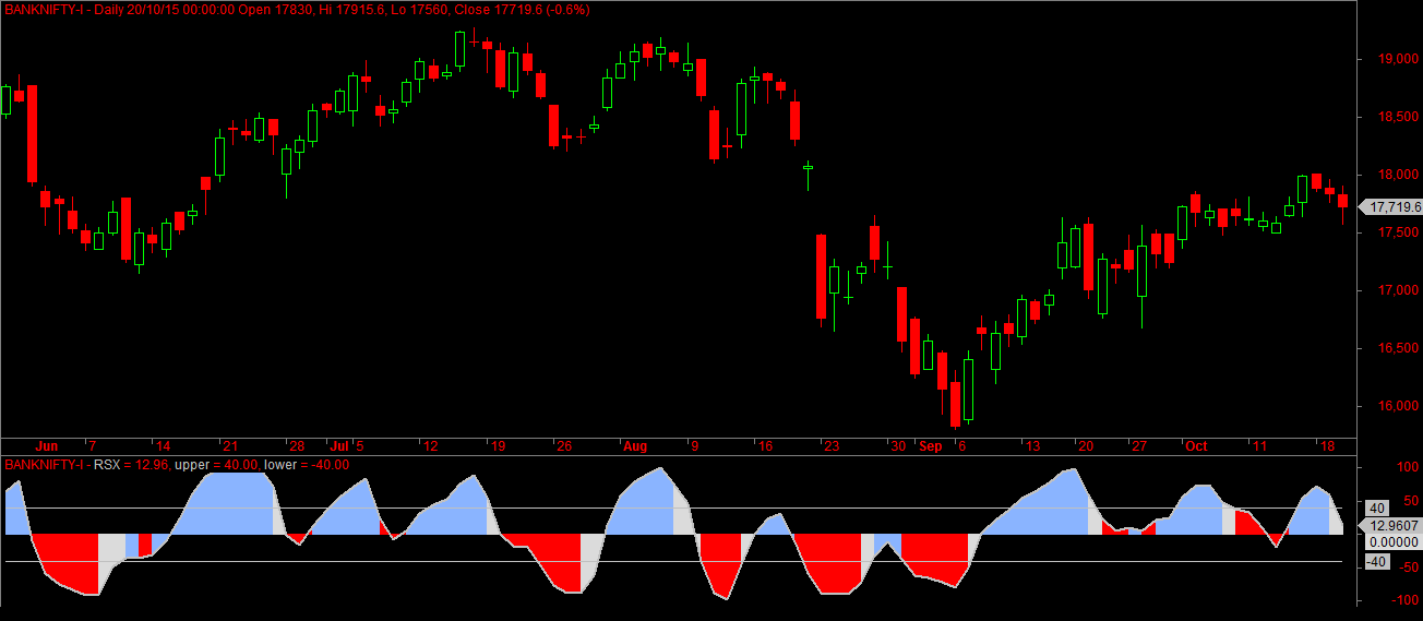 Bank Nifty Futures Sentiment