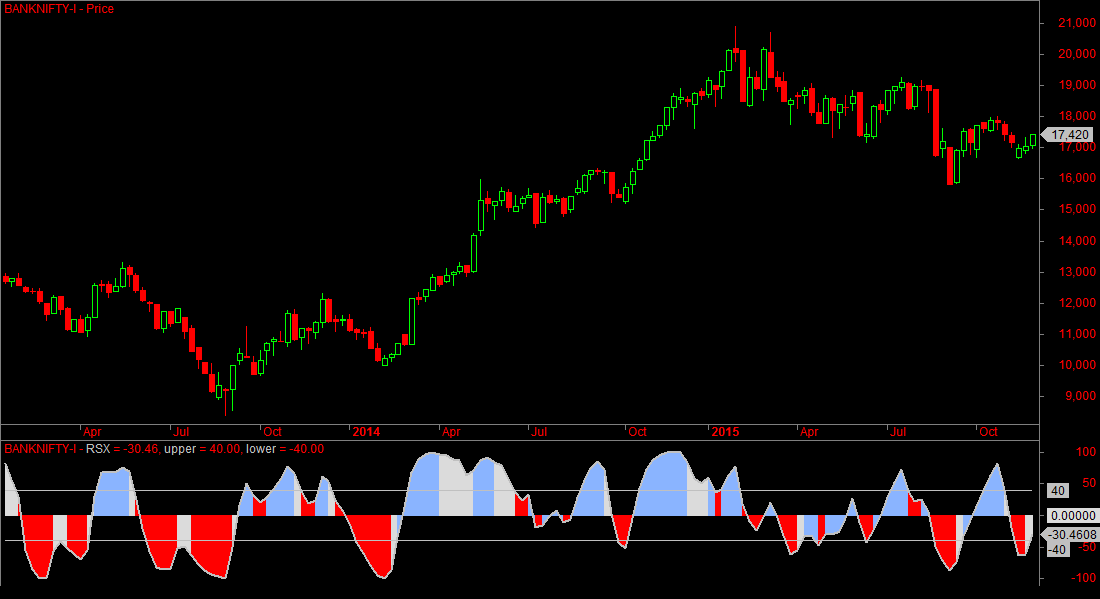 Bank Nifty Weekly Sentiment