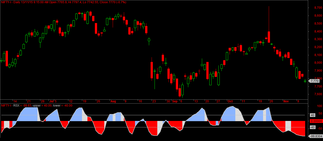 Nifty Daily Sentiment