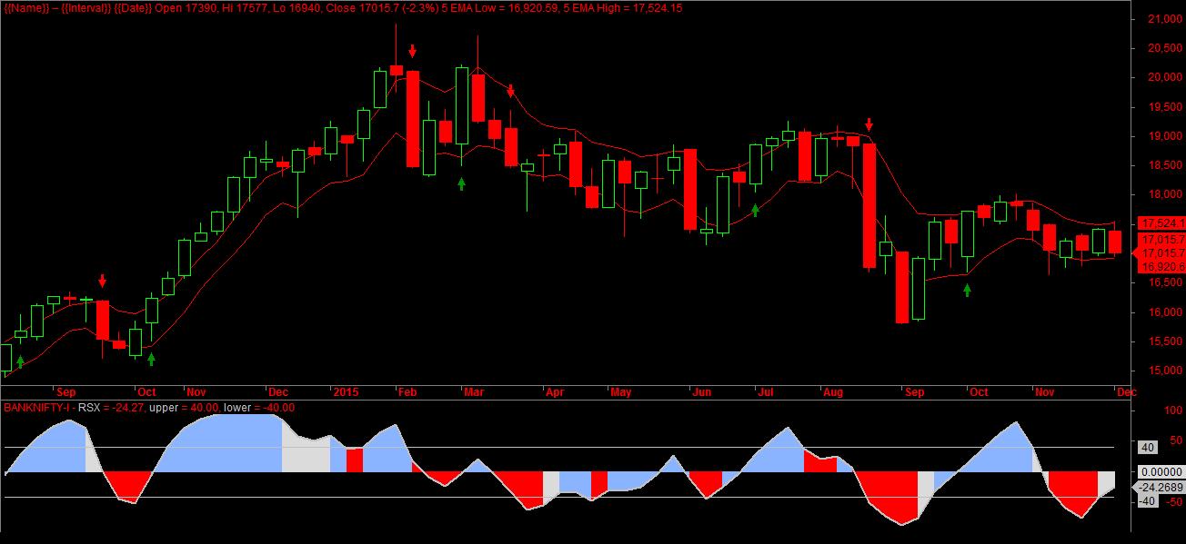 Bank Nifty Weekly Charts