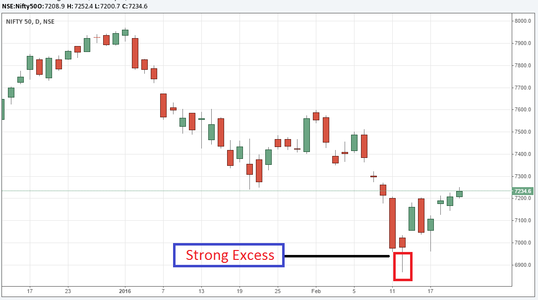Excess on Nifty Spot