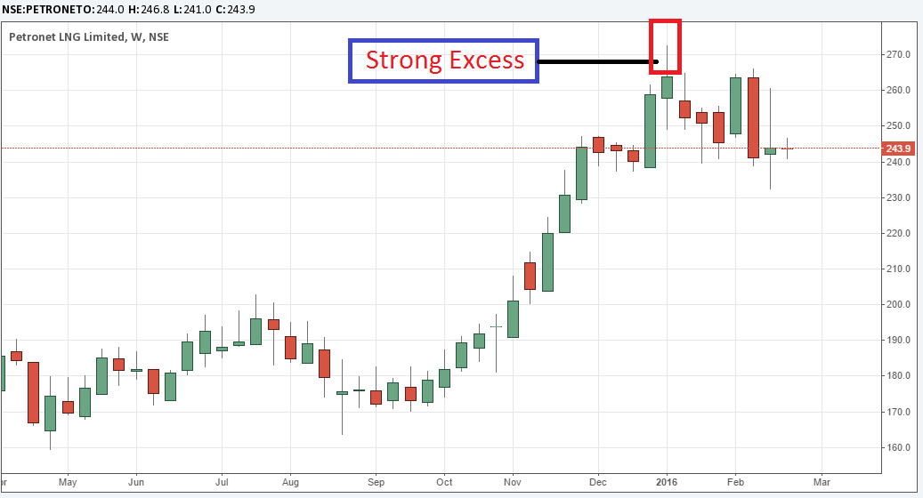 Petronet Excess Weekly Charts