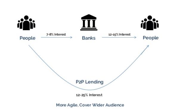p2p working concept