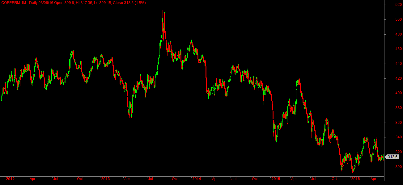 MCX Copper 4 Year Historical Chart