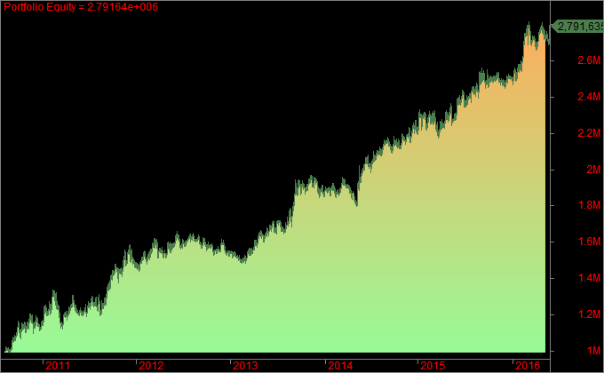 Supertrend 5min Equity Curve