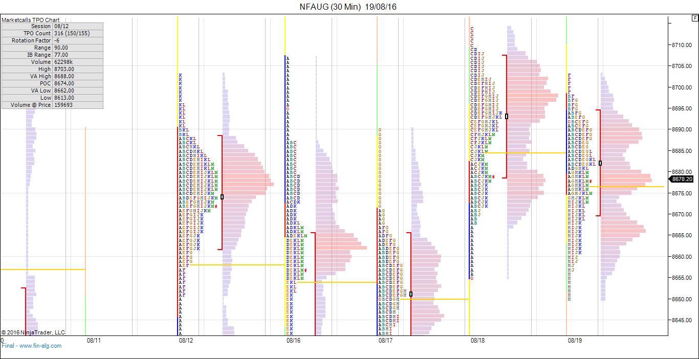 Market Profile - Nifty