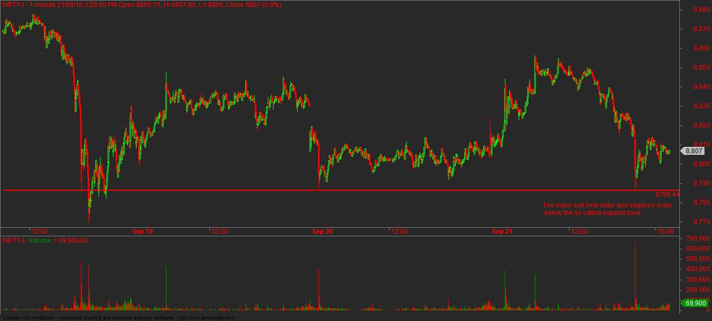 nf-liquidity-hunt