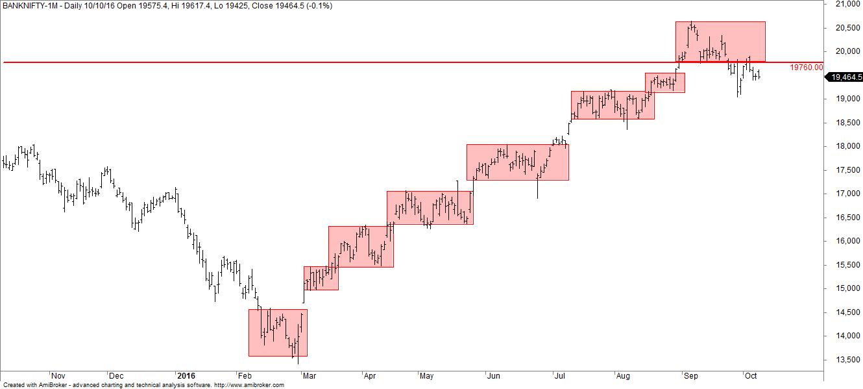 bank-nifty-futures-daily-charts