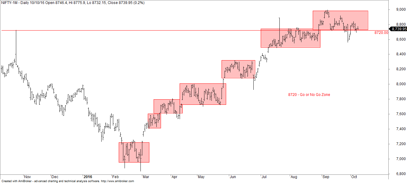 nifty-futures-daily-charts