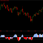 Nifty and Bank Nifty Weekly Sentiment Analysis