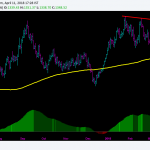 Gold Trading Outlook : On the Verge of Breakout